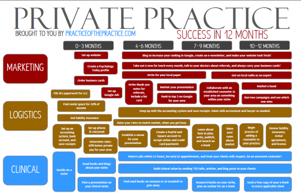 Launch a Private Practice