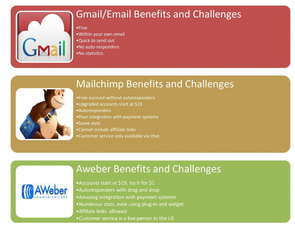 aweber or mailchimp