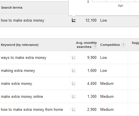 how to make extra money with SEO