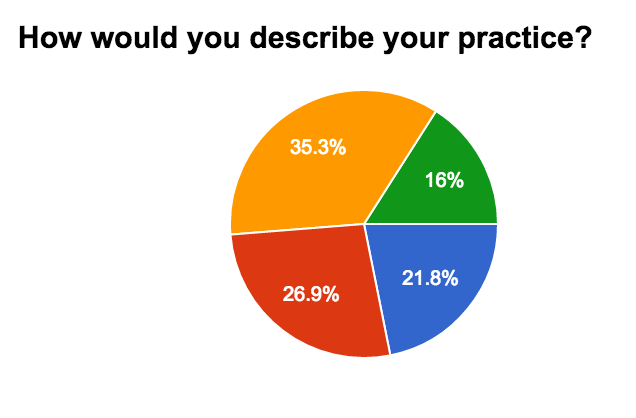 How would you describe your private practice graph