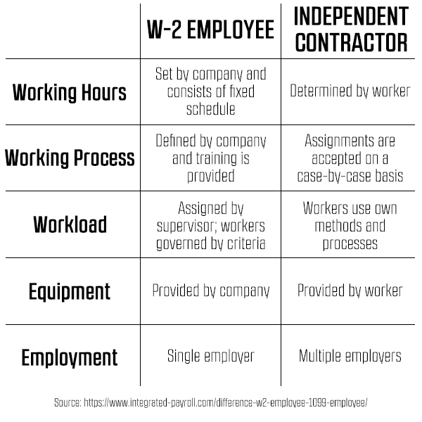 Do You Need A W Employee Or A  Contractor  How To Start