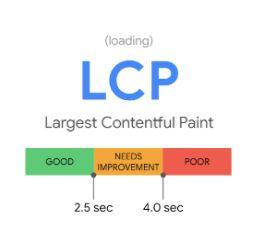 Image representing Google Core Web Vitals Update | Core Web Vital Category | Largest Contentful Paint